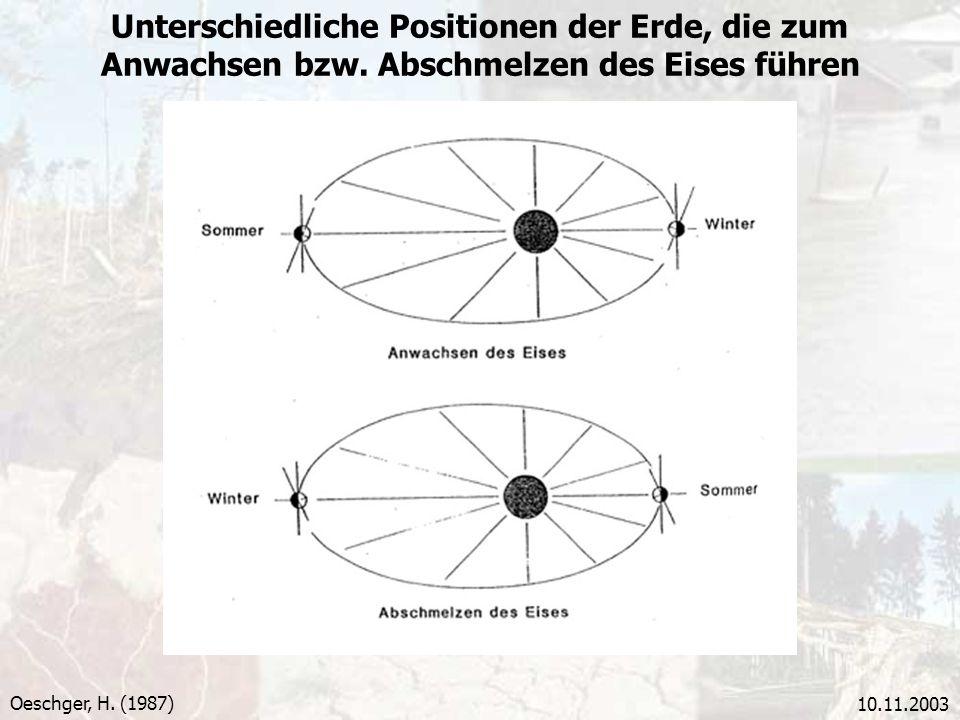 10.11.2003 Unterschiedliche Positionen der Erde, die zum Anwachsen bzw. Abschmelzen des Eises führen Oeschger, H. (1987)
