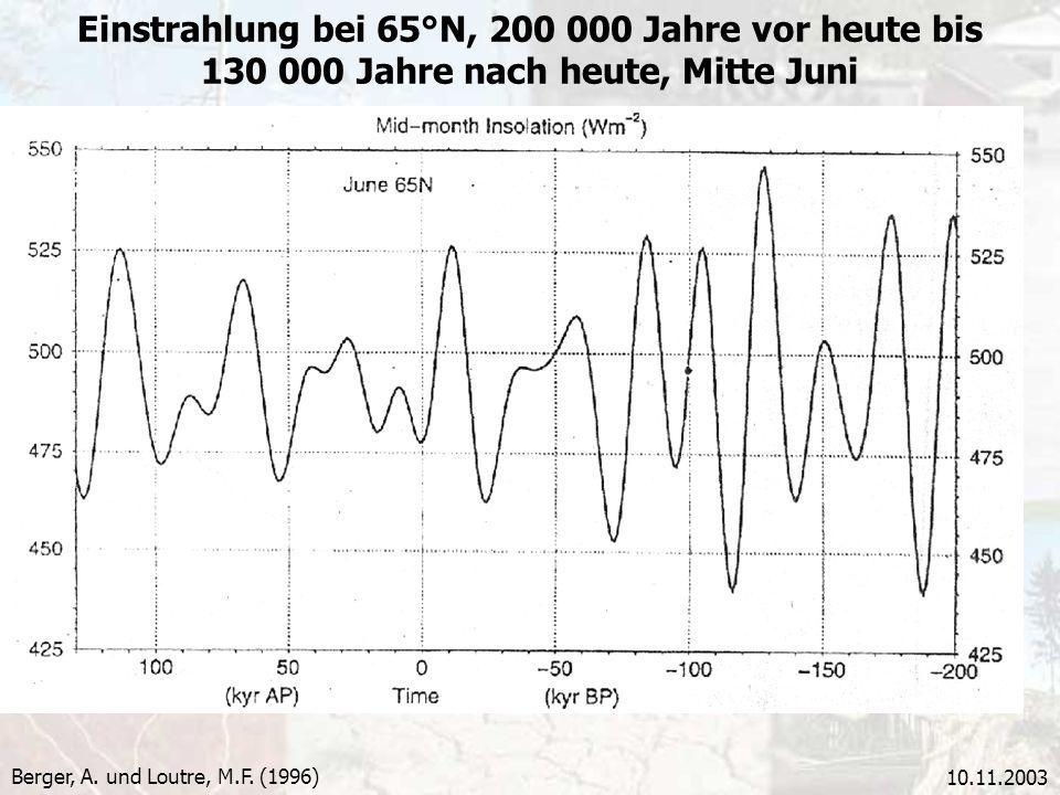 10.11.2003 Einstrahlung bei 65°N, 200 000 Jahre vor heute bis 130 000 Jahre nach heute, Mitte Juni Berger, A. und Loutre, M.F. (1996)