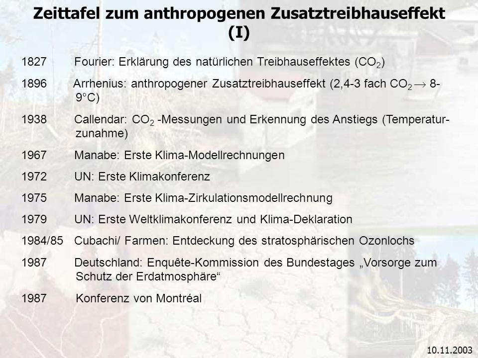 10.11.2003 Zeittafel zum anthropogenen Zusatztreibhauseffekt (I) 1827 Fourier: Erklärung des natürlichen Treibhauseffektes (CO 2 ) 1896 Arrhenius: ant
