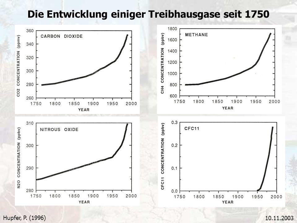 10.11.2003 Die Entwicklung einiger Treibhausgase seit 1750 Hupfer, P. (1996)