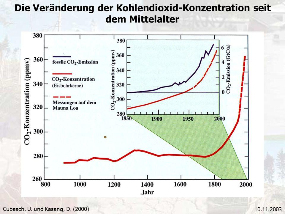 10.11.2003 Die Veränderung der Kohlendioxid-Konzentration seit dem Mittelalter Cubasch, U. und Kasang, D. (2000)
