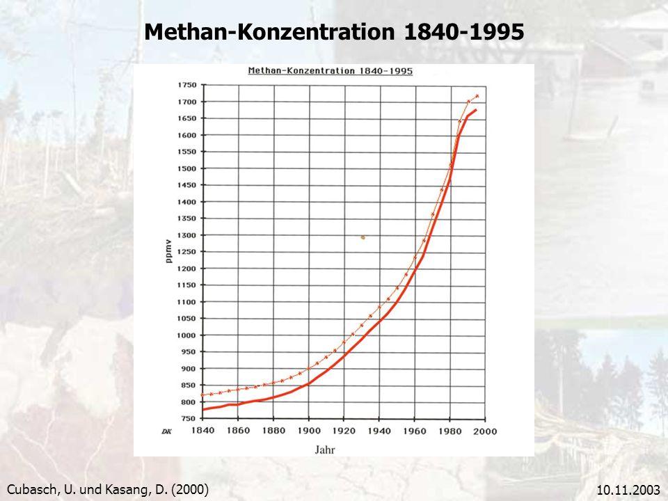 10.11.2003 Methan-Konzentration 1840-1995 Cubasch, U. und Kasang, D. (2000)