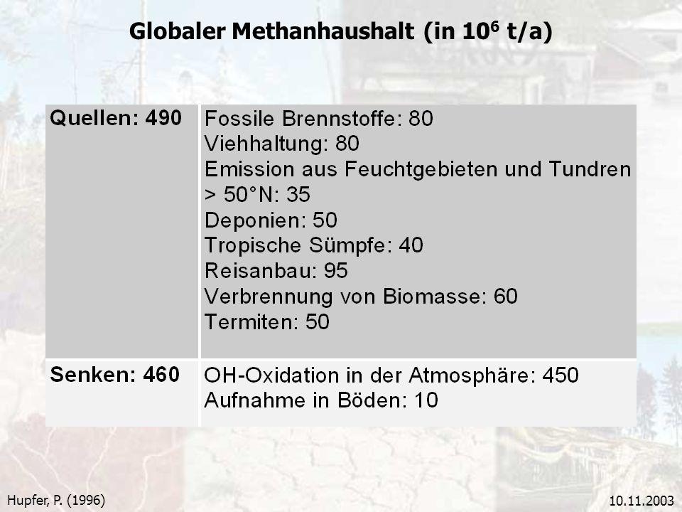 10.11.2003 Hupfer, P. (1996) Globaler Methanhaushalt (in 10 6 t/a)
