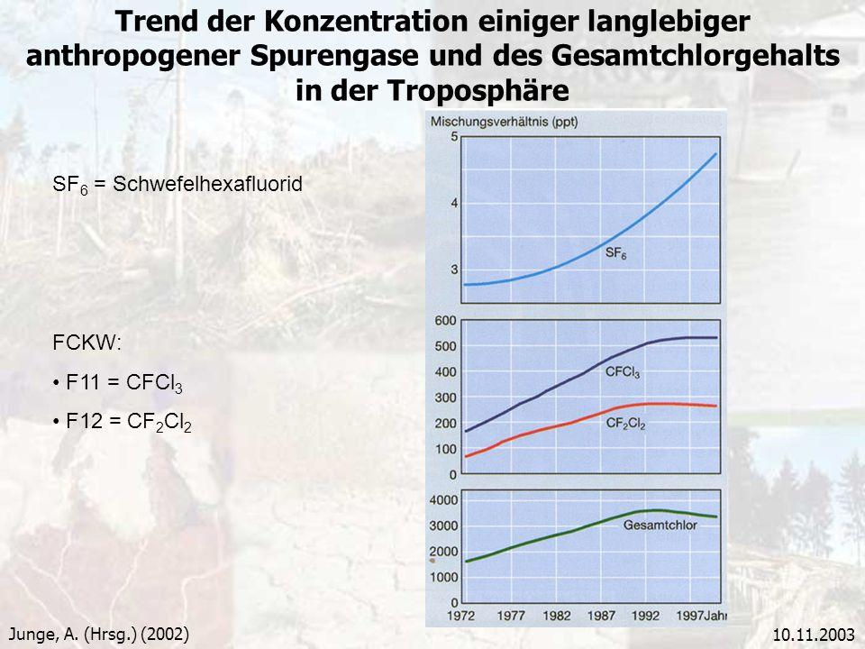 10.11.2003 Trend der Konzentration einiger langlebiger anthropogener Spurengase und des Gesamtchlorgehalts in der Troposphäre Junge, A. (Hrsg.) (2002)