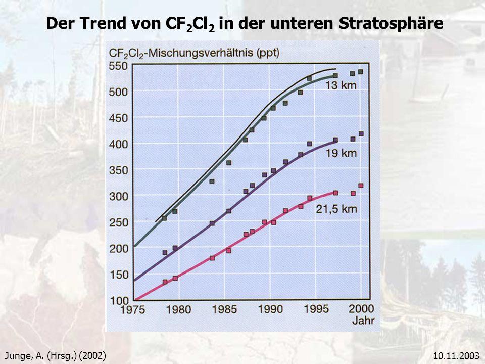 10.11.2003 Der Trend von CF 2 Cl 2 in der unteren Stratosphäre Junge, A. (Hrsg.) (2002)