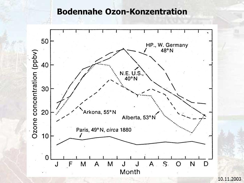 10.11.2003 Bodennahe Ozon-Konzentration