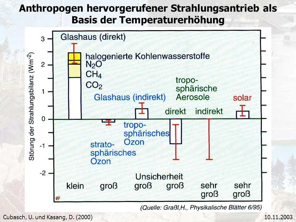 10.11.2003 Anthropogen hervorgerufener Strahlungsantrieb als Basis der Temperaturerhöhung Cubasch, U. und Kasang, D. (2000)