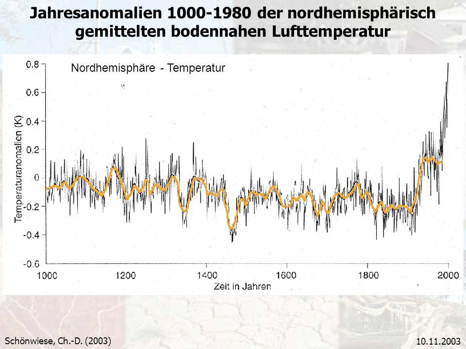 10.11.2003 Jahresanomalien 1000-1980 der nordhemisphärisch gemittelten bodennahen Lufttemperatur Schönwiese, Ch.-D. (2003) Nordhemisphäre - Temperatur