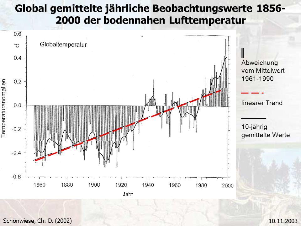 10.11.2003 Global gemittelte jährliche Beobachtungswerte 1856- 2000 der bodennahen Lufttemperatur Schönwiese, Ch.-D. (2002) Abweichung vom Mittelwert