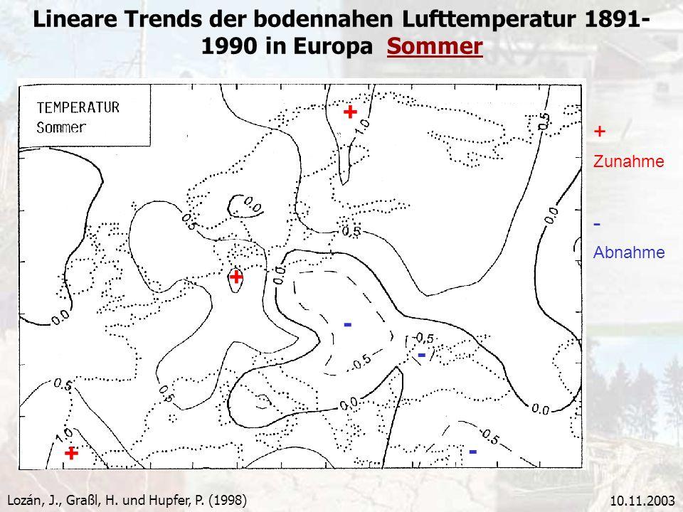 10.11.2003 Lineare Trends der bodennahen Lufttemperatur 1891- 1990 in Europa Sommer Lozán, J., Graßl, H. und Hupfer, P. (1998) + + + - - - - Abnahme +