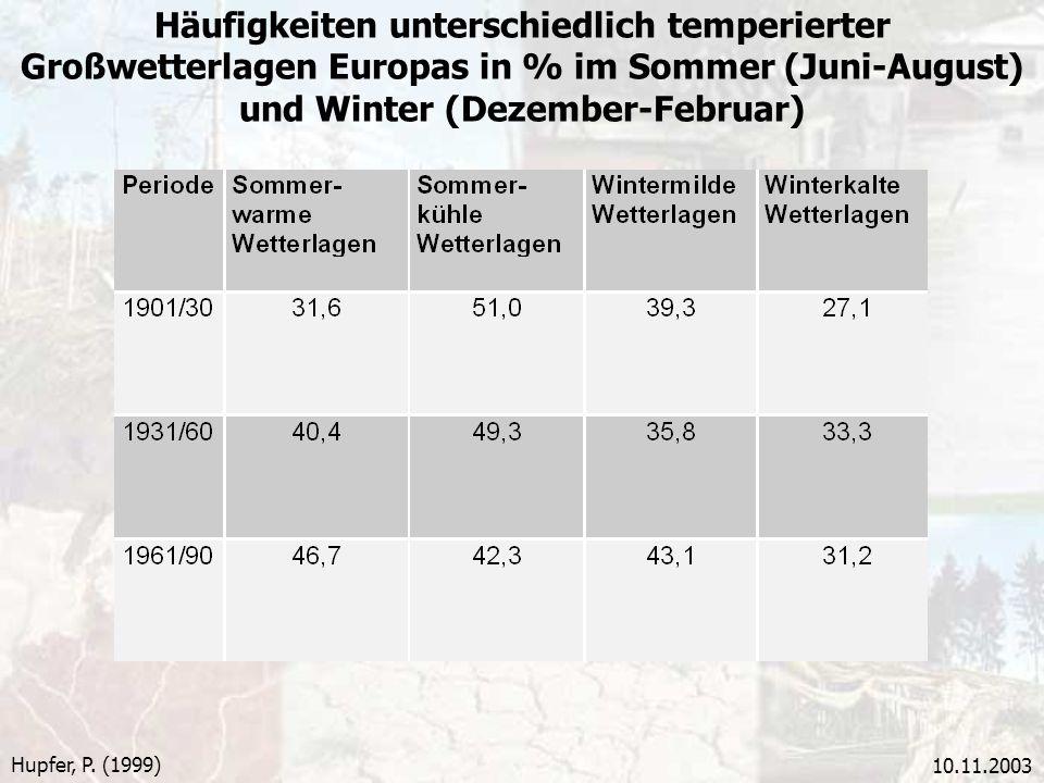 10.11.2003 Häufigkeiten unterschiedlich temperierter Großwetterlagen Europas in % im Sommer (Juni-August) und Winter (Dezember-Februar) Hupfer, P. (19