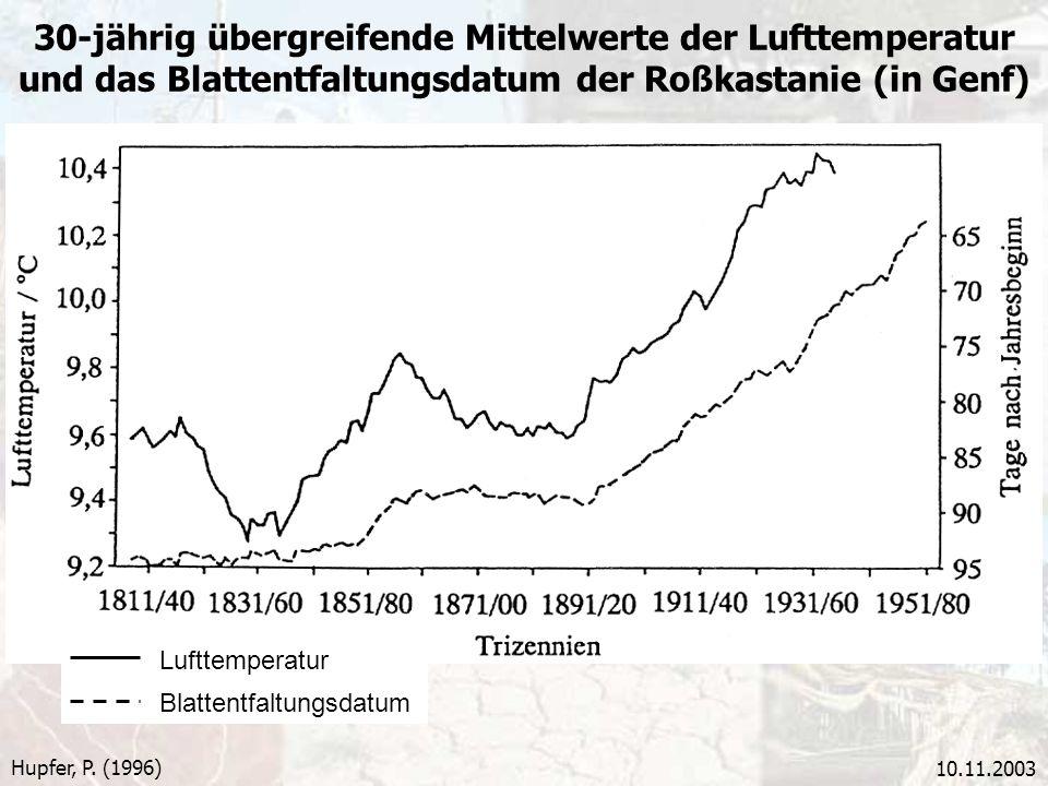10.11.2003 30-jährig übergreifende Mittelwerte der Lufttemperatur und das Blattentfaltungsdatum der Roßkastanie (in Genf) Hupfer, P. (1996) Lufttemper
