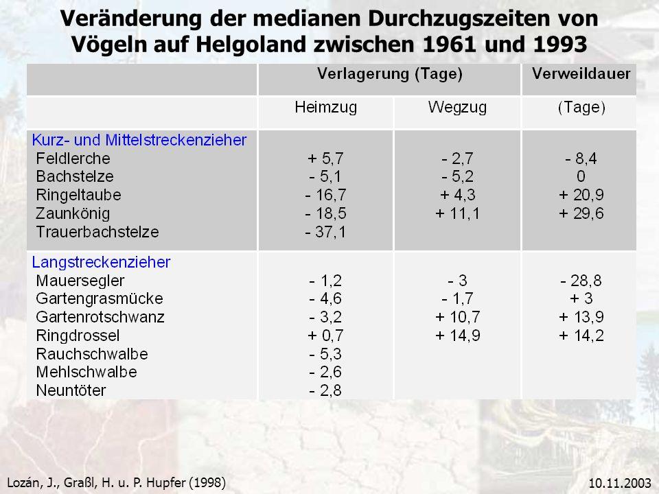 10.11.2003 Veränderung der medianen Durchzugszeiten von Vögeln auf Helgoland zwischen 1961 und 1993 Lozán, J., Graßl, H. u. P. Hupfer (1998)