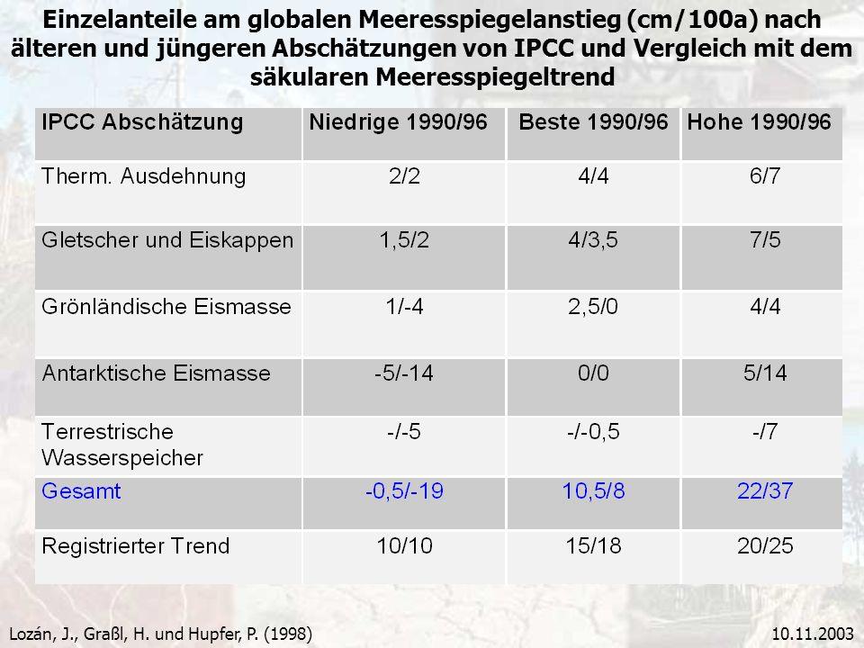 10.11.2003 Einzelanteile am globalen Meeresspiegelanstieg (cm/100a) nach älteren und jüngeren Abschätzungen von IPCC und Vergleich mit dem säkularen M