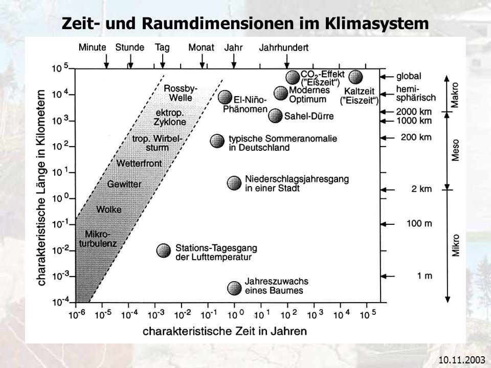 10.11.2003 Zeit- und Raumdimensionen im Klimasystem