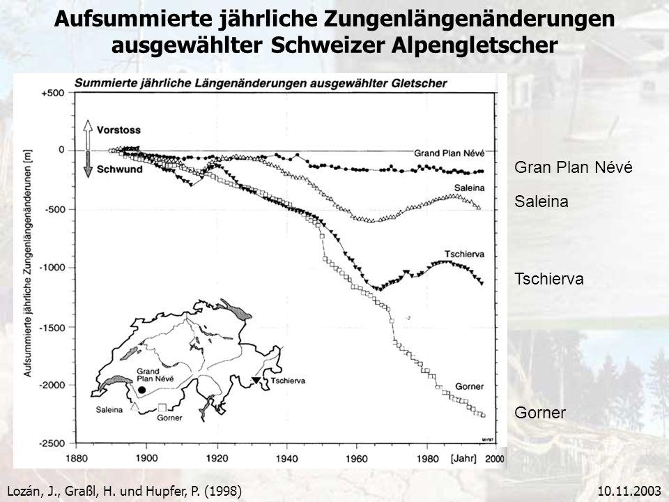 10.11.2003 Aufsummierte jährliche Zungenlängenänderungen ausgewählter Schweizer Alpengletscher Lozán, J., Graßl, H. und Hupfer, P. (1998) Gran Plan Né