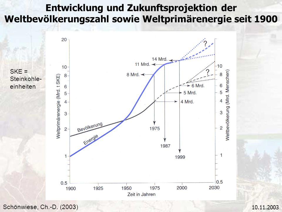 10.11.2003 Entwicklung und Zukunftsprojektion der Weltbevölkerungszahl sowie Weltprimärenergie seit 1900 Schönwiese, Ch.-D. (2003) SKE = Steinkohle- e