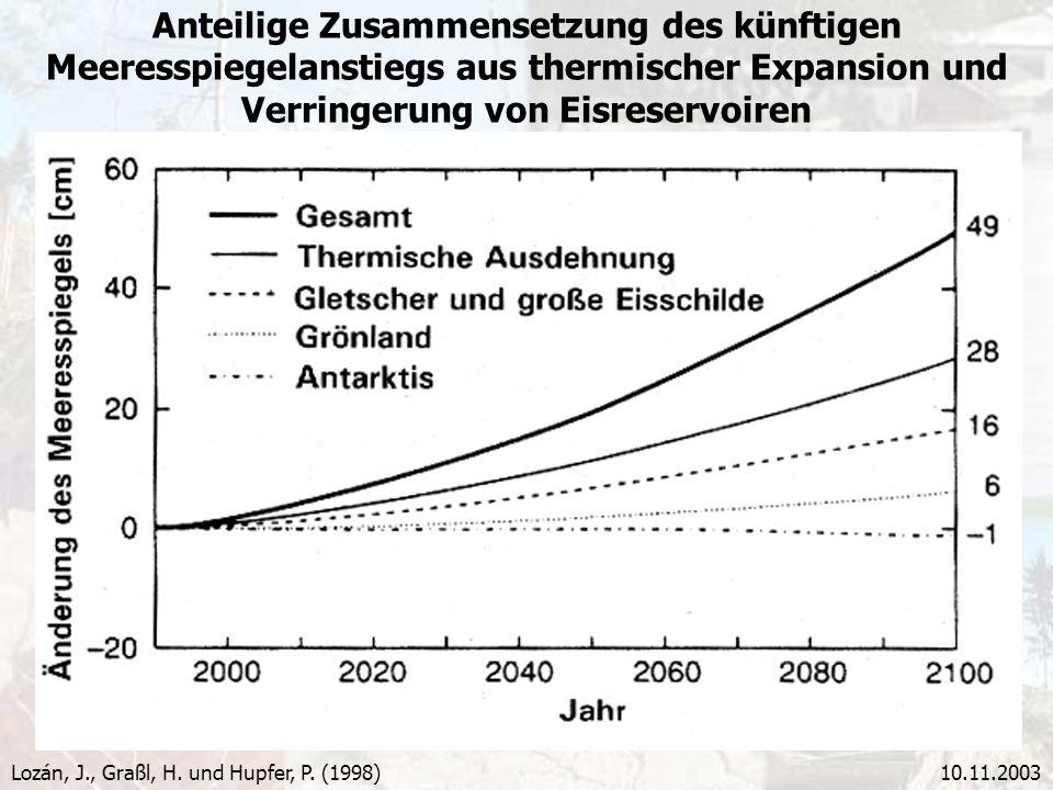 10.11.2003 Anteilige Zusammensetzung des künftigen Meeresspiegelanstiegs aus thermischer Expansion und Verringerung von Eisreservoiren Lozán, J., Graß