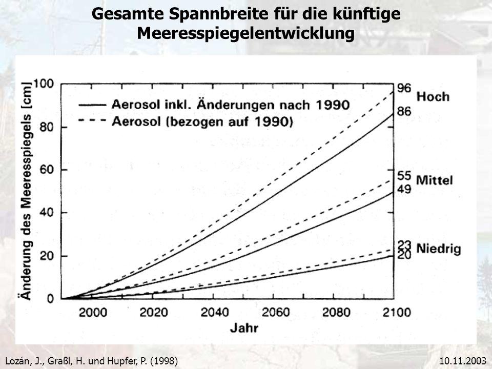 10.11.2003 Gesamte Spannbreite für die künftige Meeresspiegelentwicklung Lozán, J., Graßl, H. und Hupfer, P. (1998)