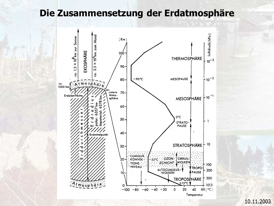 10.11.2003 Die Zusammensetzung der Erdatmosphäre