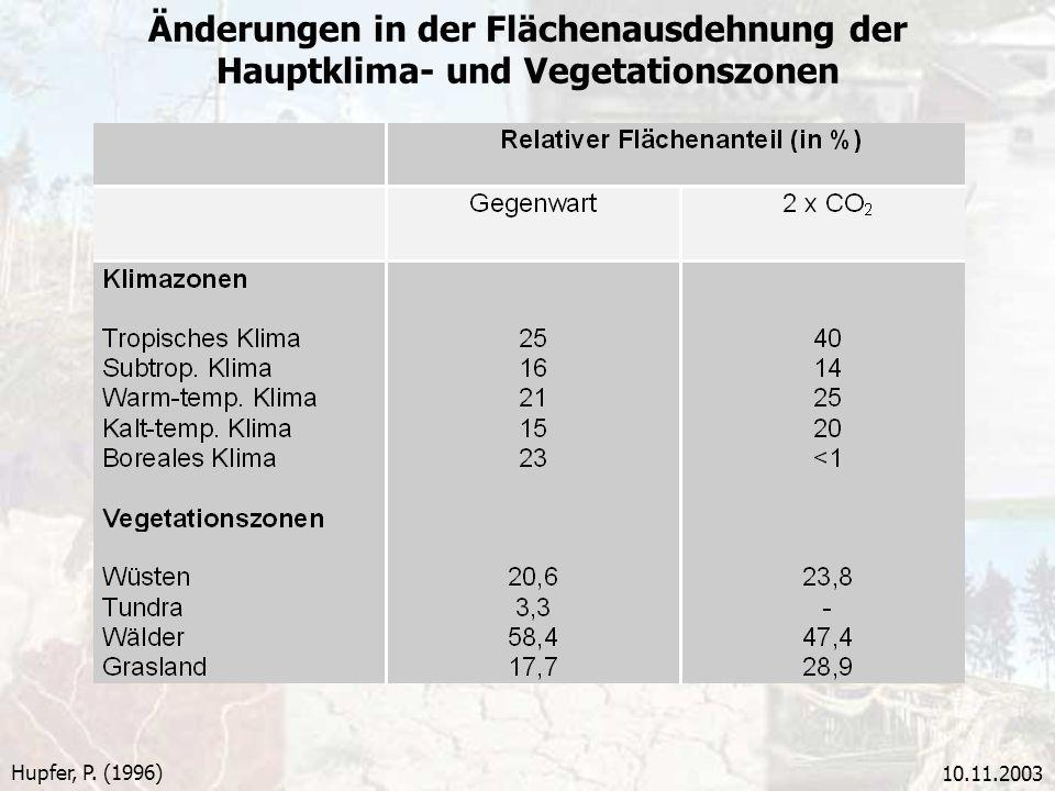 10.11.2003 Änderungen in der Flächenausdehnung der Hauptklima- und Vegetationszonen Hupfer, P. (1996)