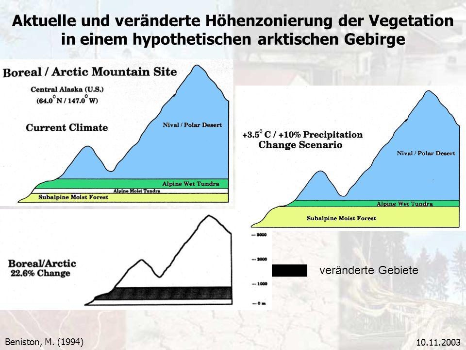 10.11.2003 Aktuelle und veränderte Höhenzonierung der Vegetation in einem hypothetischen arktischen Gebirge Beniston, M. (1994) veränderte Gebiete