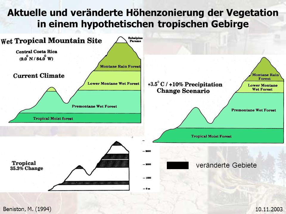 10.11.2003 Aktuelle und veränderte Höhenzonierung der Vegetation in einem hypothetischen tropischen Gebirge Beniston, M. (1994) veränderte Gebiete