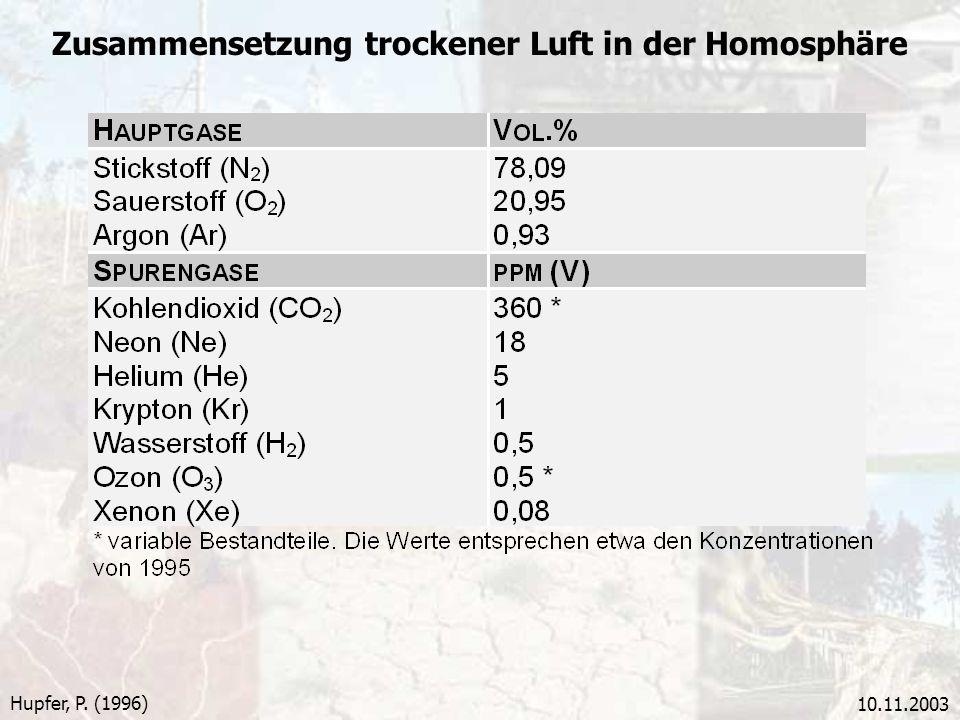10.11.2003 Hupfer, P. (1996) Zusammensetzung trockener Luft in der Homosphäre
