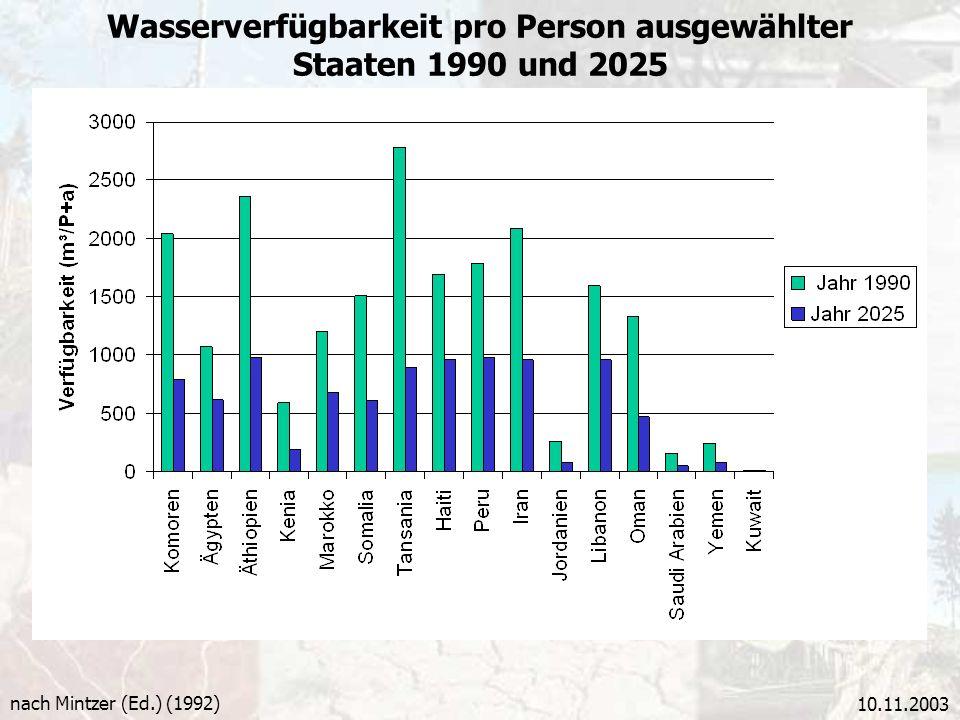10.11.2003 Wasserverfügbarkeit pro Person ausgewählter Staaten 1990 und 2025 nach Mintzer (Ed.) (1992)