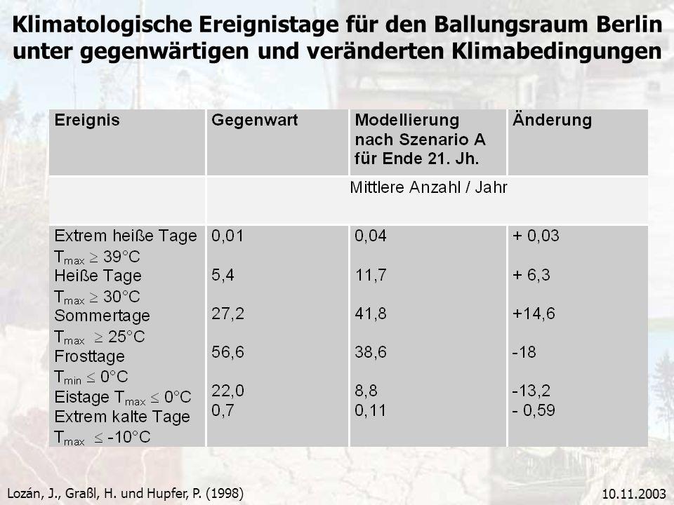 10.11.2003 Klimatologische Ereignistage für den Ballungsraum Berlin unter gegenwärtigen und veränderten Klimabedingungen Lozán, J., Graßl, H. und Hupf