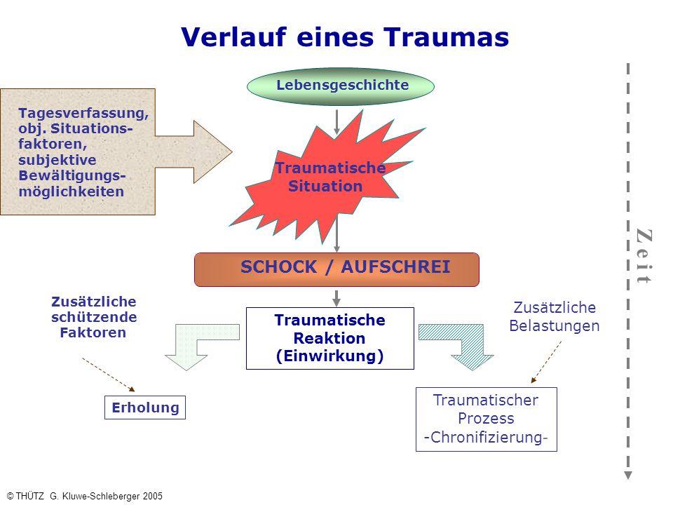Verlauf eines Traumas Traumatische Situation Lebensgeschichte SCHOCK / AUFSCHREI Traumatische Reaktion (Einwirkung) Erholung Traumatischer Prozess -Ch