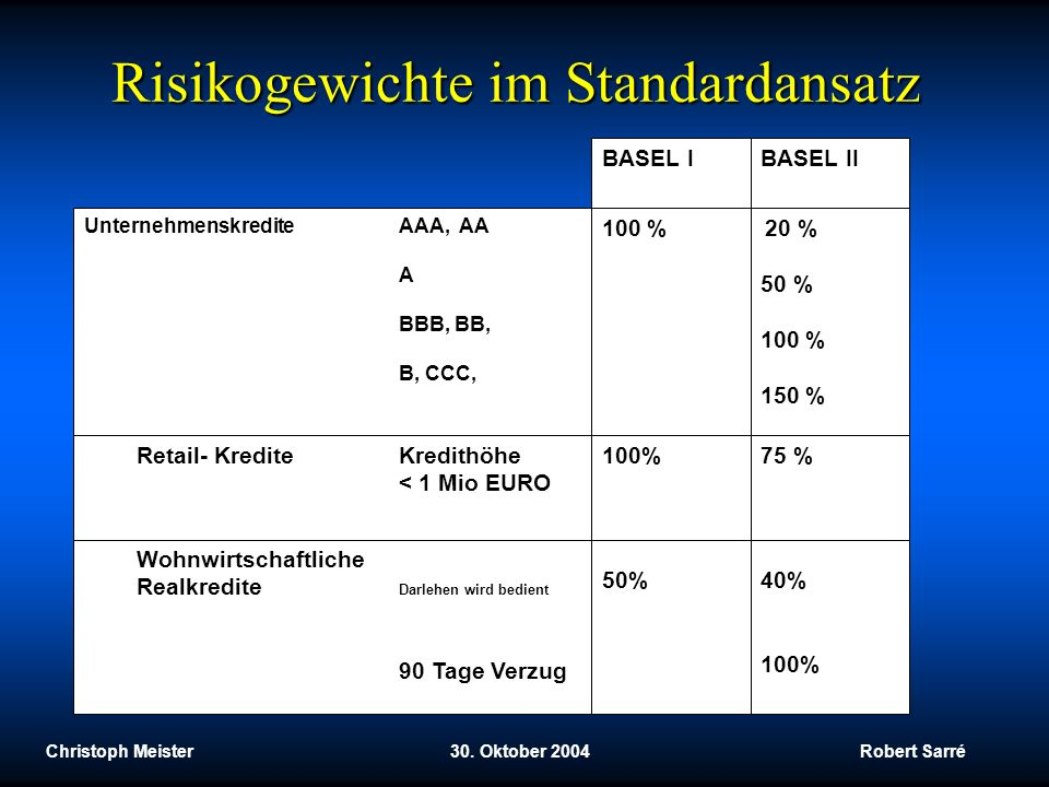 Christoph Meister 30. Oktober 2004 Robert Sarré Risikogewichte im Standardansatz UnternehmenskrediteAAA, AA A BBB, BB, B, CCC, BASEL IBASEL II Retail-