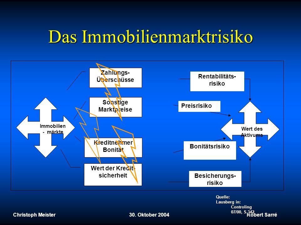 Christoph Meister 30. Oktober 2004 Robert Sarré Das Immobilienmarktrisiko Quelle: Lausberg in: Controling 07/00, S.342 Immobilien - märkte Zahlungs- Ü