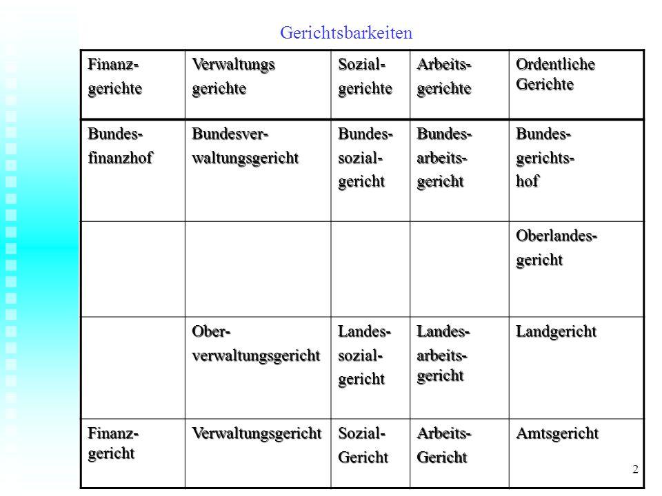 Hierarchie der arbeitsrechtlichen Gestaltungsfaktoren Europäisches Gemeinschaftsrecht (Europäische Union) Verfassung der Bundesrepublik Deutschland Gesetzesrecht Richterrecht (bes.