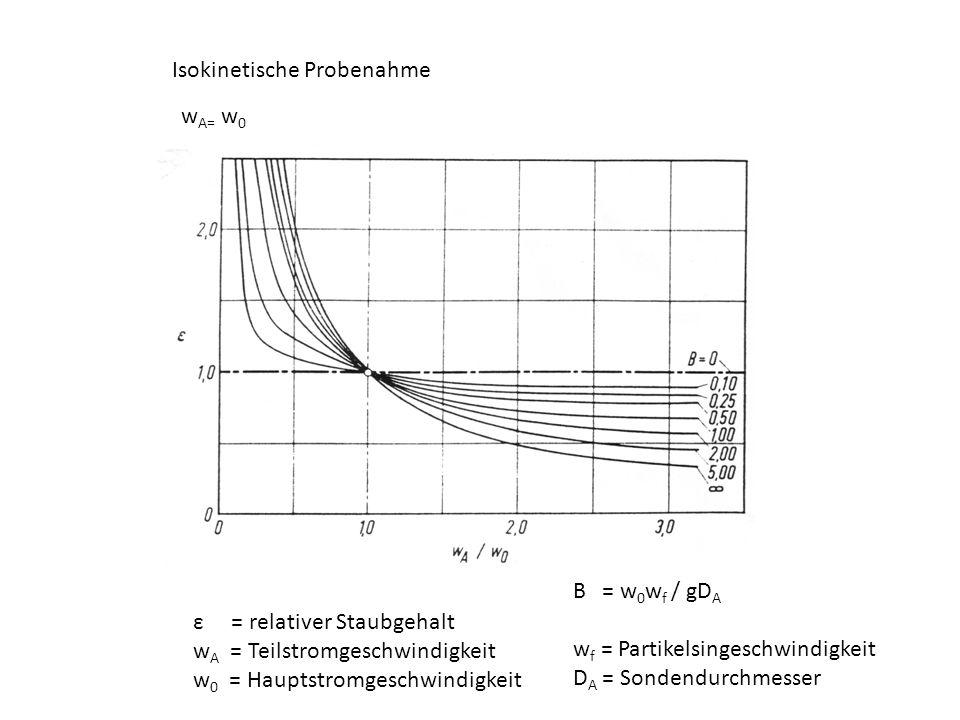 Isokinetische Probenahme ε = relativer Staubgehalt w A = Teilstromgeschwindigkeit w 0 = Hauptstromgeschwindigkeit B = w 0 w f / gD A w f = Partikelsin