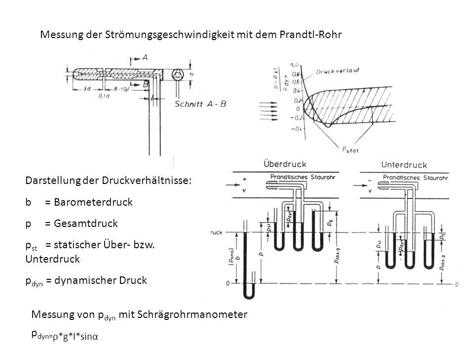 Darstellung der Druckverhältnisse: b = Barometerdruck p = Gesamtdruck p st = statischer Über- bzw. Unterdruck p dyn = dynamischer Druck Messung der St