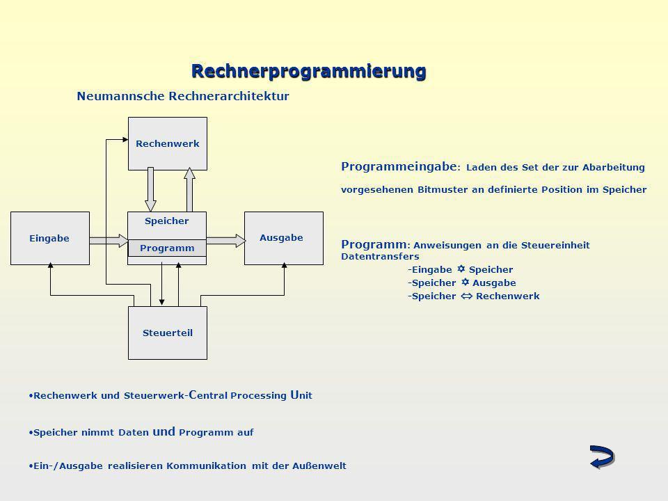 Rechnerprogrammierung Rechenwerk Steuerteil Eingabe Speicher Programm Ausgabe Neumannsche Rechnerarchitektur Programmeingabe : Laden des Set der zur A