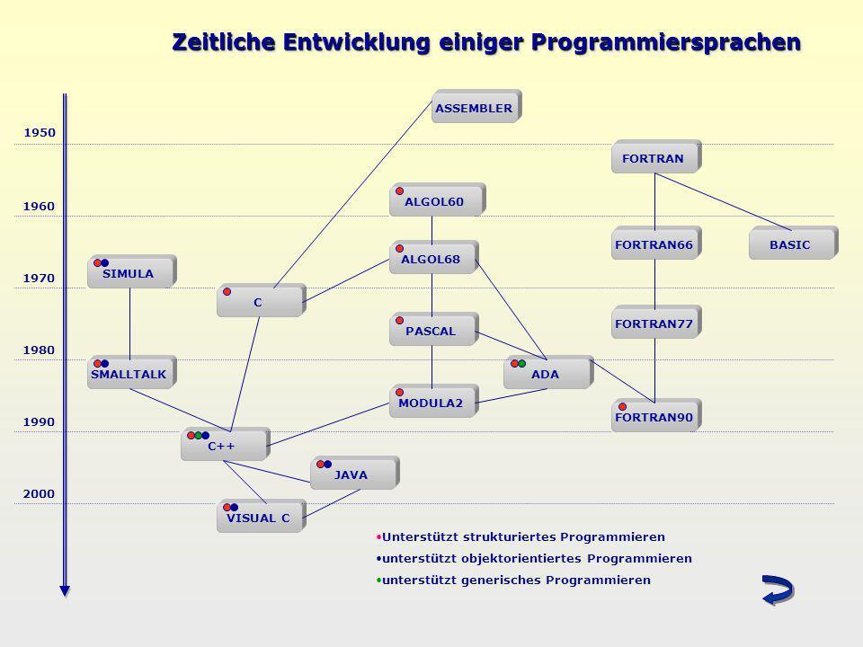 Zeitliche Entwicklung einiger Programmiersprachen ASSEMBLER 1960 FORTRAN66 1970 FORTRAN77 1980 1990 FORTRAN90 BASIC 2000 ALGOL68 PASCAL MODULA2 SIMULA