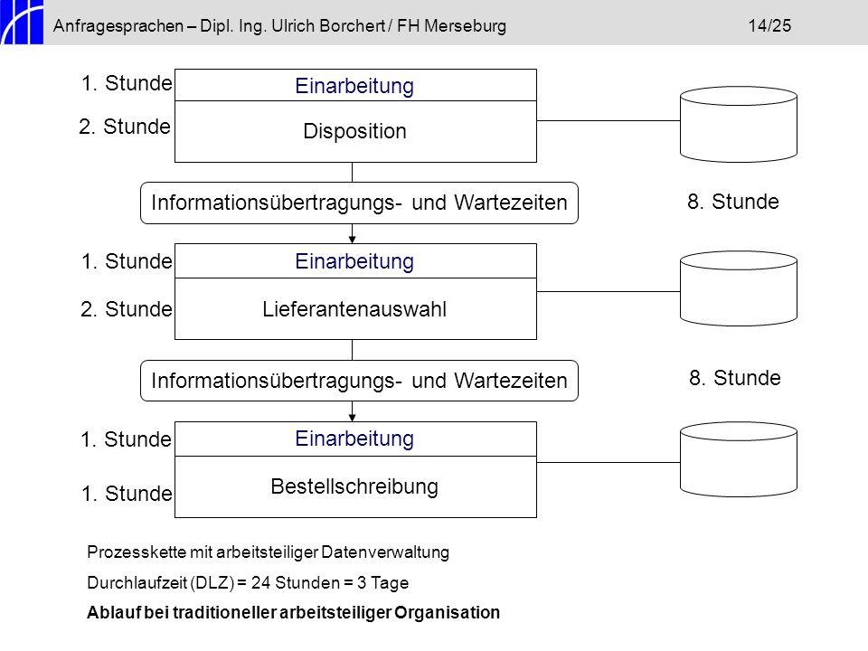 Anfragesprachen – Dipl. Ing. Ulrich Borchert / FH Merseburg14/25 Einarbeitung Disposition Informationsübertragungs- und Wartezeiten Einarbeitung Liefe
