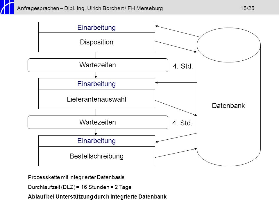 Anfragesprachen – Dipl. Ing. Ulrich Borchert / FH Merseburg15/25 Einarbeitung Disposition Wartezeiten Einarbeitung Lieferantenauswahl Wartezeiten Eina