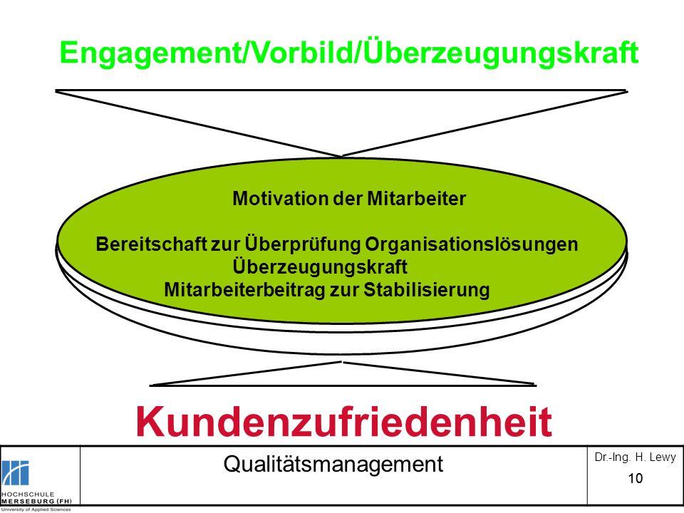 10 Qualitätsmanagement Dr.-Ing. H. Lewy Motivation der Mitarbeiter Bereitschaft zur Überprüfung Organisationslösungen Überzeugungskraft Mitarbeiterbei