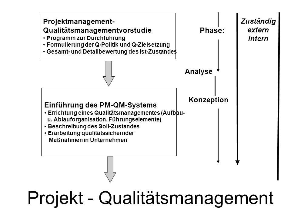 Projekt - Qualitätsmanagement Analyse Konzeption Phase: Zuständig extern intern Projektmanagement- Qualitätsmanagementvorstudie Programm zur Durchführ