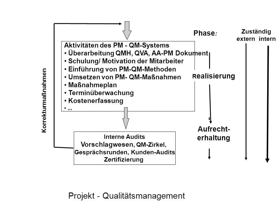 Projekt - Qualitätsmanagement Aktivitäten des PM - QM-Systems Überarbeitung QMH, QVA, AA-PM Dokument Schulung/ Motivation der Mitarbeiter Einführung v