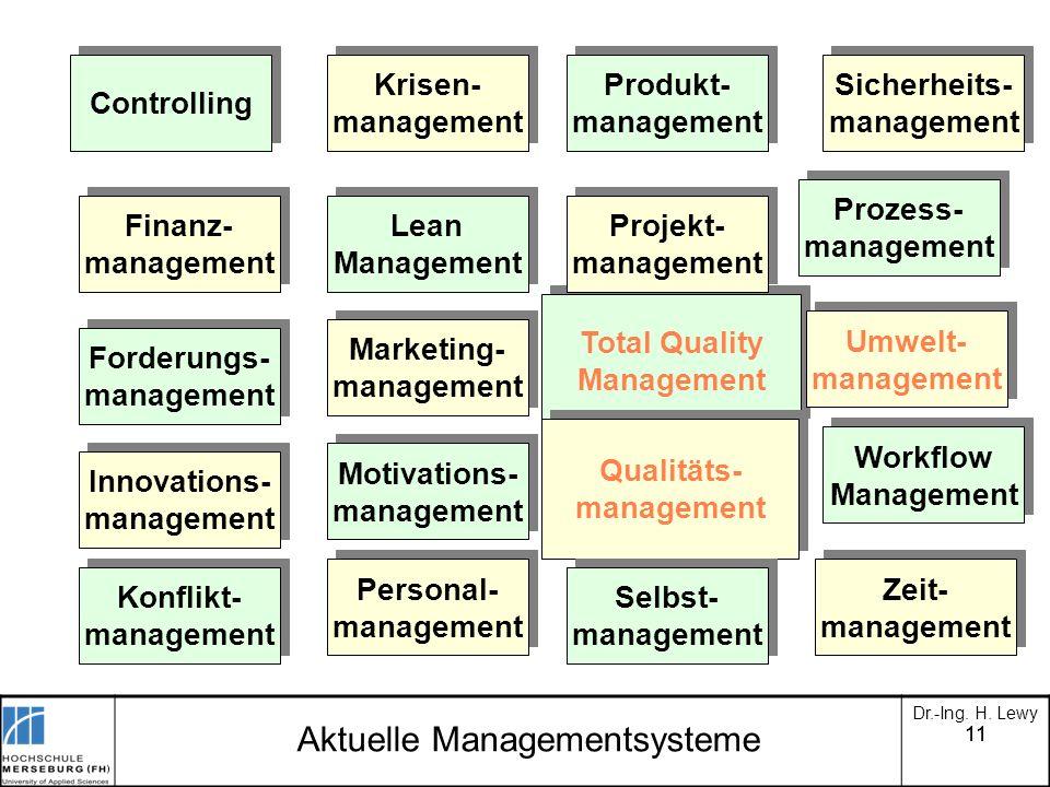 11 Dr.-Ing. H. Lewy Aktuelle Managementsysteme Sicherheits- management Sicherheits- management Produkt- management Produkt- management Krisen- managem