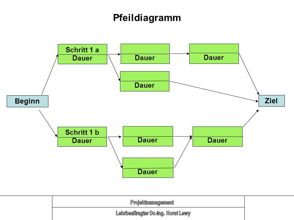 Pfeildiagramm Beginn Schritt 1 b Dauer Dauer Ziel Schritt 1 a Dauer Dauer