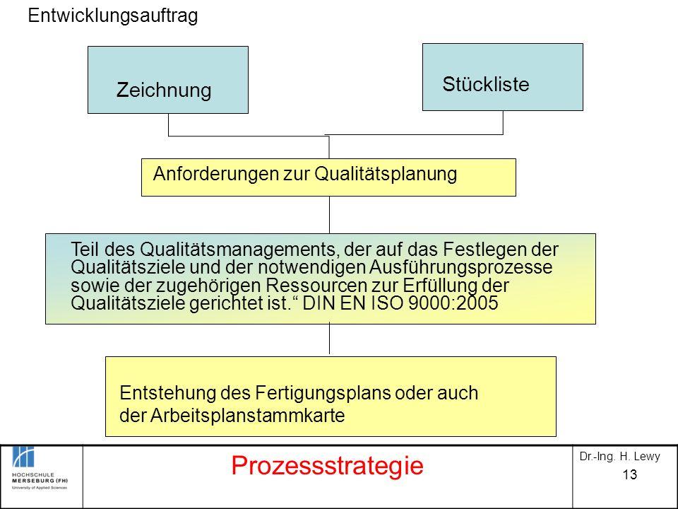 13 Entwicklungsauftrag Zeichnung Stückliste Anforderungen zur Qualitätsplanung Entstehung des Fertigungsplans oder auch der Arbeitsplanstammkarte Teil
