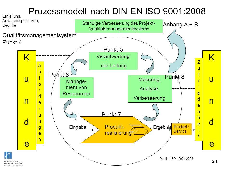 24 Prozessmodell nach DIN EN ISO 9001:2008 KundeKunde Ständige Verbesserung des Projekt - Qualitätsmanagementsystems AnforderungenAnforderungen Verant