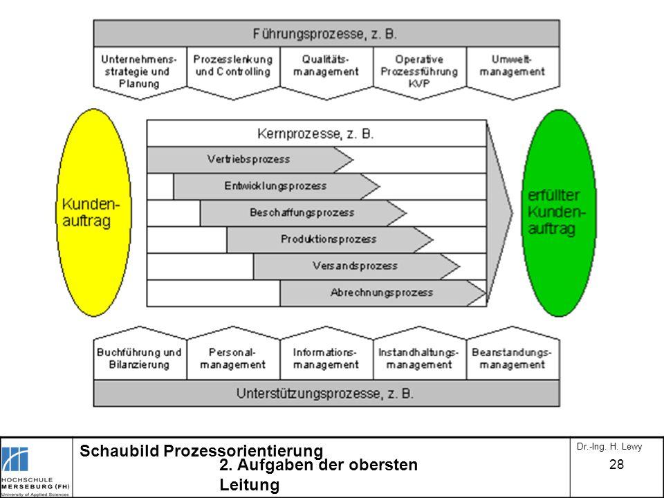 2. Aufgaben der obersten Leitung Schaubild Prozessorientierung Dr.-Ing. H. Lewy 28