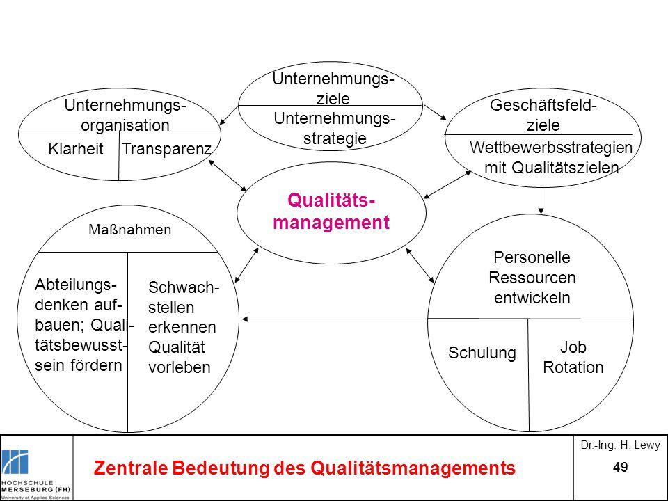 49 Zentrale Bedeutung des Qualitätsmanagements Personelle Ressourcen entwickeln Schulung Job Rotation Unternehmungs- ziele Unternehmungs- strategie Qu