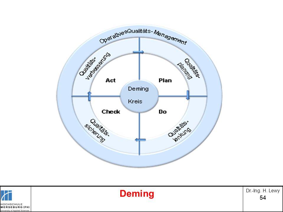 54 Deming Dr.-Ing. H. Lewy
